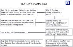 FED's master plan by Deutsche Bank