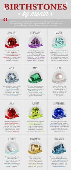 Birthstones by Month