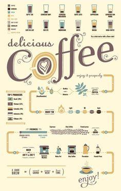 Coffee flow chart! Mmmm.