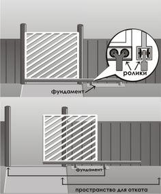 Откатные ворота с консолью снизу применяются чаще всего