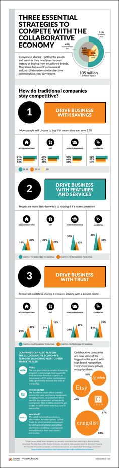2015/Jul/10 - The New Rules of the Collaborative Economy.  The collaborative economy is an economic movement where common technologies enable people to get the goods and services they need from each other, peer to peer, instead of buying from established corporations..... This infographic is a portion of the full report.  You can download it at no cost. -- #socialmedia #infographic #2015
