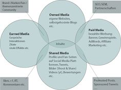 Earned, Owned, Paid, Shared Media