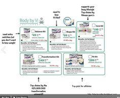 Body by Vi Kit Chart  www.jamiegorwill.bodybyvi.com