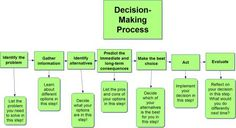 7 Step decision-making process