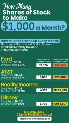 Investing In Stocks, Investing Money, Saving Money, Wealth Management, Money Management, Retirement Savings Plan, Successful Business Tips, Dividend Investing, Financial Budget