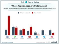 According to independent advocacy group Freedom House, governments around the world are becoming more restrictive over their citizens' internet usage. Facebook Users, For Facebook, Freedom House, Number Of Countries, Internet Usage, Social Media Apps, Bad News, Bar Chart, Country