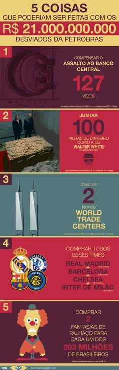 5 coisas que poderiam ser feitas com os 21 bilhões desviados da Petrobras