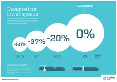 Lower Speed - Less CO2 for Maersk Triple-E