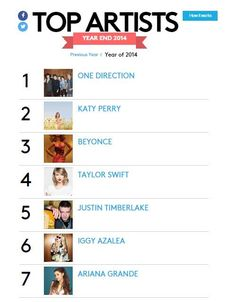 The boys are Billboards Top Artist of the year!