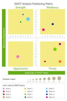 SWOT analysis positioning matrix - Template