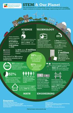 STEM & Our planet #infographic