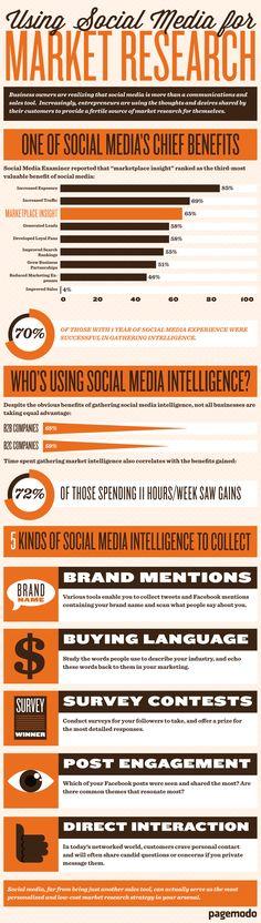 Market Research using Social Media -- http://pmblog.pagemodo.com/blog/wp-content/uploads/2012/12/PagemodoSocialMedia.png