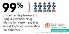 99% of community pharmacits using a provincial drug information system in Canada say that access to patient information has improved
