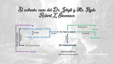 Jekyll y Mr. Hyde - Robert L. Robert L Stevenson, Hyde, Map, Books, Generation Gap, Mixed Feelings, Classic Books, Will And Testament, Reading