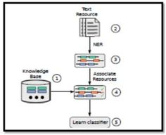 63 Best IJDKP Journal images in 2018 | Knowledge management