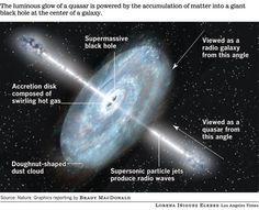 Happy Birthday Quasar... Peering into a gateway opened 50 years ago, Maarten Schmidt's March 1963 discovery of the quasar, a cosmic beacon from matter plunging into a black hole, gave astronomers a glimpse into the early universe.