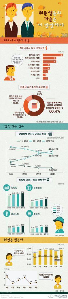 """[인포그래픽] 갈수록 어려워지는 취업, 대기업만 보는 청년구직자들 #recruit / #Infographic"""" ⓒ 비주얼다이브 무단 복사·전재·재배포 금지"""