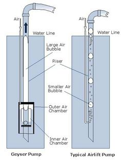 52 Best Airlift Pump Images Aquaponics Hydroponics System Water