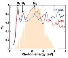 MIT researchers design 'perfect' solar absorber | KurzweilAI