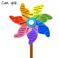 8 Wonderful Blooms Taxonomy Posters for Teachers ~ Educational Technology and Mobile Learning