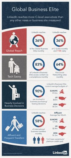 LinkedIn: More Popular with the C-Suite than Top Business Sites