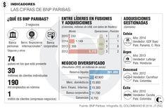 Invertir en Colombia: así lo ve BNP Paribas