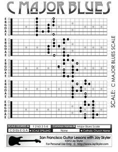 major blues scale - Google Search