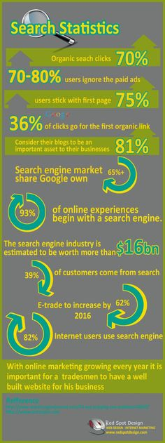 Search Statistics Internet #infografia #infographic