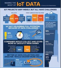 The IoT is Useless - Unless You Fix Your Data Problems [Infographic] Blockchain, Data Analytics, Cloud Computing, Digital Technology, Data Science, Fix You, Big Data, Machine Learning, Investing