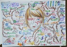 creative mind-maps art - Google Search Mind Map Art, Mind Maps, Spider Diagram, Mind Map Examples, Creative Mind Map, Writers Notebook, Past Present Future, Sketchbook Pages, High School Art