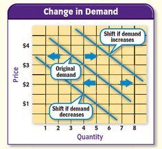Demand vs Quantity Demanded