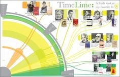A cool way to do a timeline infographic.