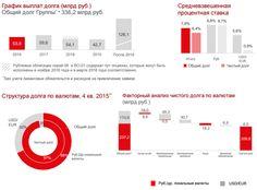 ABloud: МТС: Андрей Дубовсков, президент Группы МТС о финансовых результатах группы МТС за 4q2015 и 2015 год