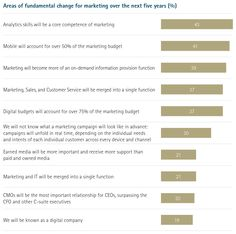 More than four out of five respondents to Accenture's survey believe that marketing will undergo fundamental change over the next five years. This chart shows which areas are most likely to change.