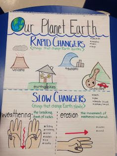 After teaching the two different type of changes - rapid and slow, the teacher can have a brief summary in the difference between these two concepts by illustrations and bullet points.