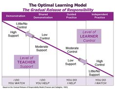 (2012-06) The optimal learning model ~ gradual release of responsibility