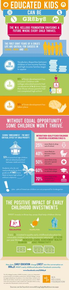 """Great infographic from W.K. Kellogg Foundation's Gr8By8 on the positive impact of early childhood investments.     """"The first eight years of a child's life are critical for success in school, work and life – without equal opportunity, some children won't thrive."""""""