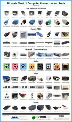 ¿Haz visto alguno de estos en tu computadora y no sabes como se llama? Aquí te decimos algunos nombres  pcrentstore.com.mx pcrent.com.mx