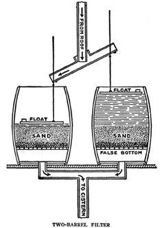 ❧ Old Ways Handy Farm Devices - Cobleigh - chapter 3b Perhaps something like this can be rigged to keep rainwater cistern clean