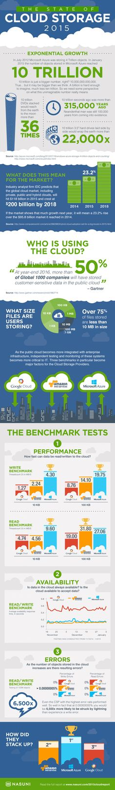 The State of Cloud Storage 2015 #infographic #Storage #Technology #CloudStorage