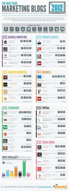 Los blogs de marketing más leídos de 2012 #infografia #infographic #marketting #socialmedia