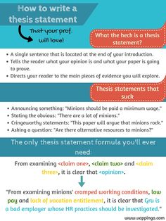 Teaching how to write a thesis statement? Use this Thesis statement formula poster: How to write a thesis statement. Thesis Statement Writing step-by-step. Essay Writing Skills, Research Writing, Thesis Writing, Essay Writer, Academic Writing, Teaching Writing, Scientific Writing, Dissertation Writing, English Writing
