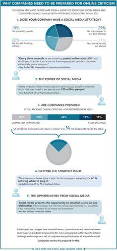 Waarom bedrijven voorbereid moeten zijn op online kritiek.  Social media strategie voor bedrijven