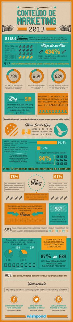 The State of Content Marketing 2013 from inbound marketing experts Inbound Marketing, Marketing Digital, Budget Marketing, Marketing Na Internet, Marketing Trends, Marketing Online, Content Marketing, Social Media Marketing, Social Networks