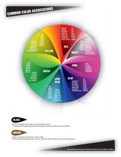 Asociace vyvolávané různými barvami