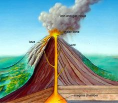 i like this picture because it tell you what the different parts of the volcano are called and it shows you how it happens