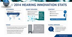 By the numbers: A closer look at Hearing Innovation Expo