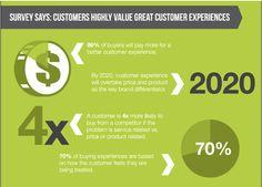 Wichtigkeit von Customer Experience