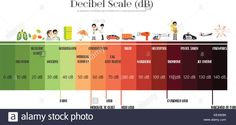 The Decibel Scale sound level Stock Vector Image & Art - Alamy Influenza Virus, Scale, Stock Photos, Art, Weighing Scale, Art Background, Kunst, Performing Arts, Libra