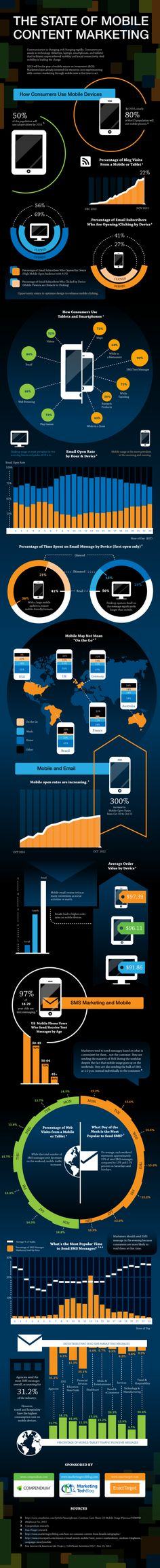 Email service provider ExactTarget has partnered with Compenium and The Marketing Tech Blog to produce an infographic on mobile content marketing. They found that open rates on mobile devices increased by 300% since October 2010, mobile email now creates twice as many conversions as social activities or search, half of mobile users in the US browse, search, and purchase on mobile devices at home, SMS marketing messaging continues to be popular, with 31.2% of agencies using this tactic…